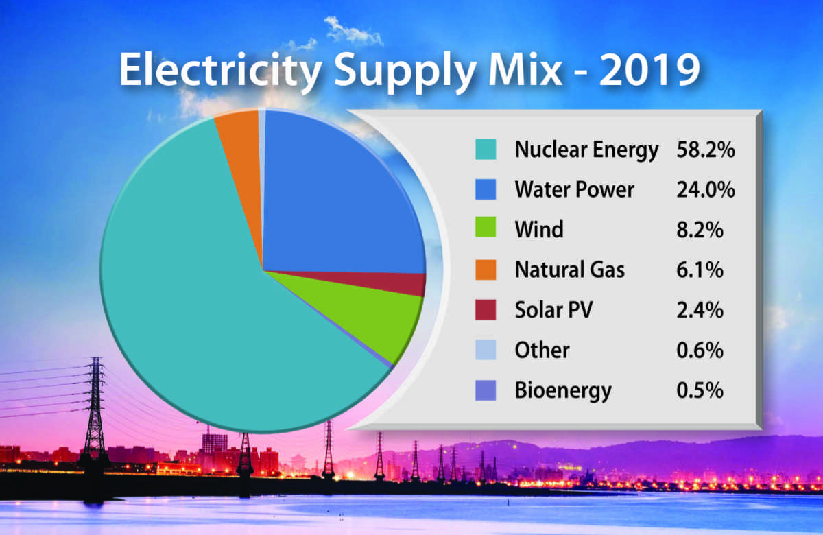 Electricity Supply Mix percentages: Water Power 24%, Solar 2%, Wind 8%, Biomass 0.8%, Nuclear Energy 58% Natural Gas 6%, Other 1.2%