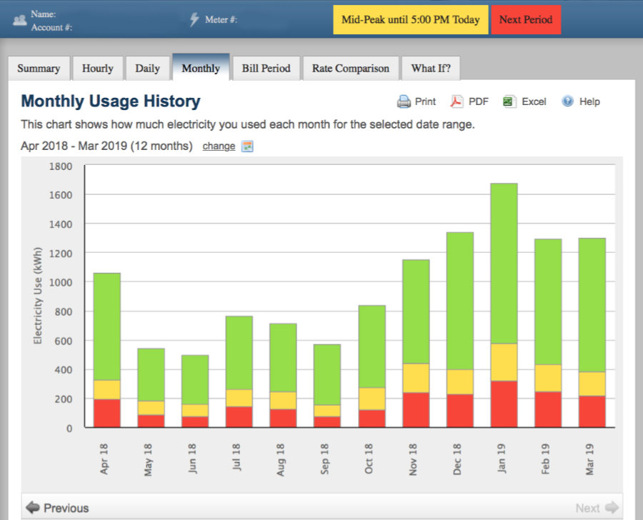 Monthly Usage History Chart